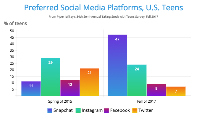 Preferred Social Media Platforms, U.S. Teens
