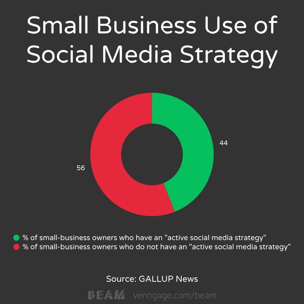 small businesses social media gallup Wells Fargo