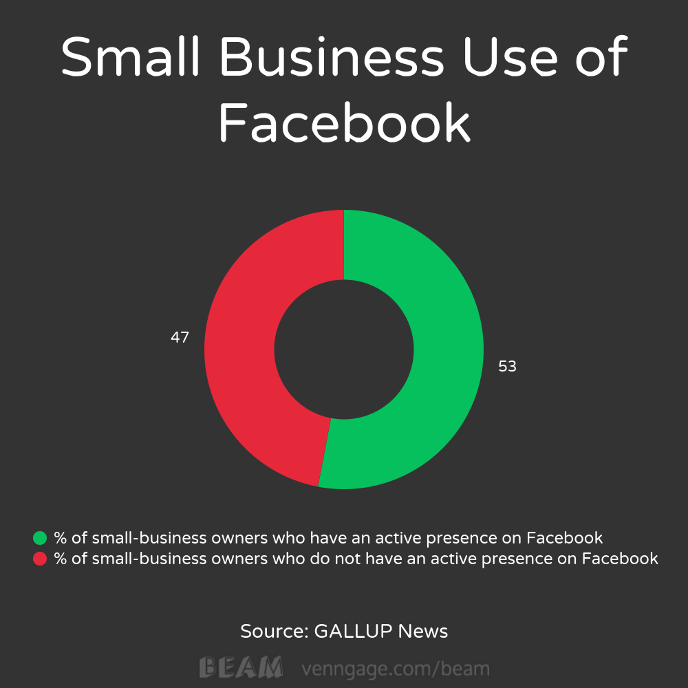 small businesses social media gallup Wells Fargo