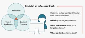 influencer graph