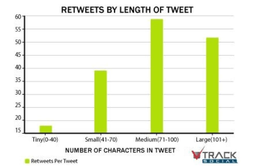 tweet data