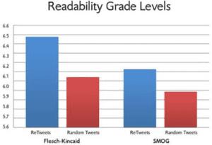readability data